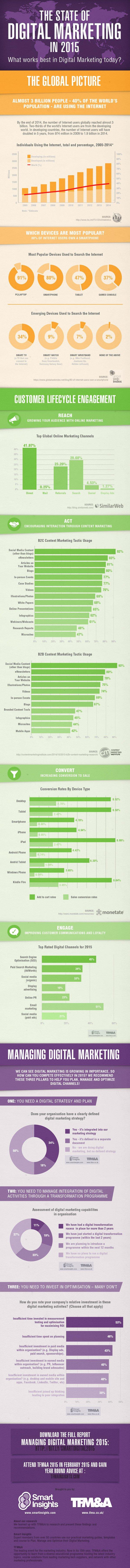 güncel dijital pazarlama verileri