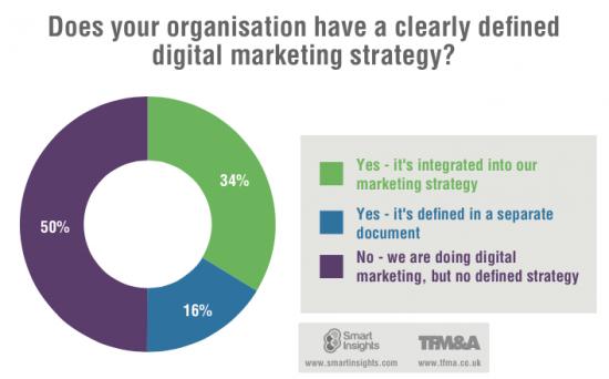 Dijital Pazarlama Stratejiniz Var Mı ?